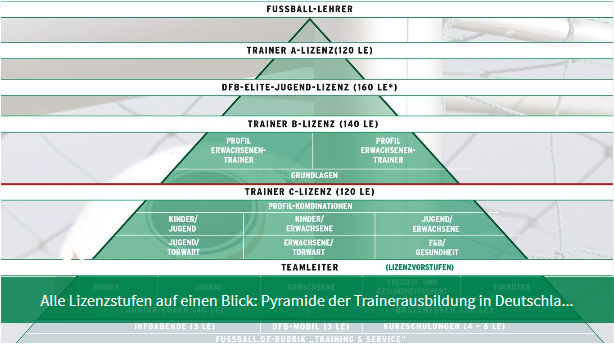 fußball ligen deutschland reihenfolge junioren